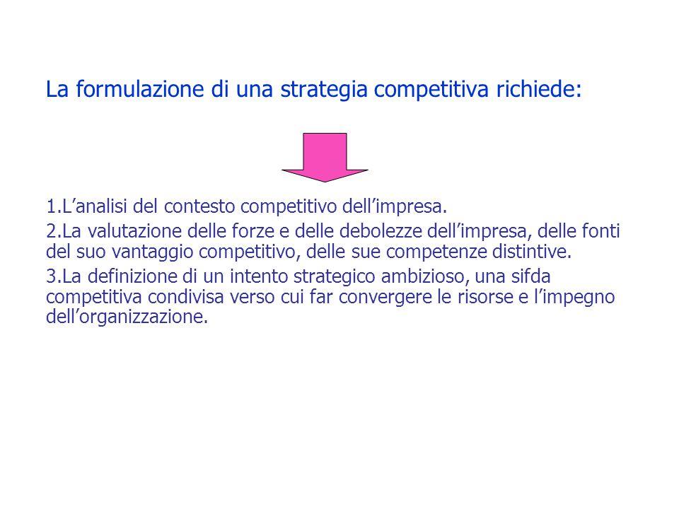 La formulazione di una strategia competitiva richiede: 1.L'analisi del contesto competitivo dell'impresa. 2.La valutazione delle forze e delle debolez