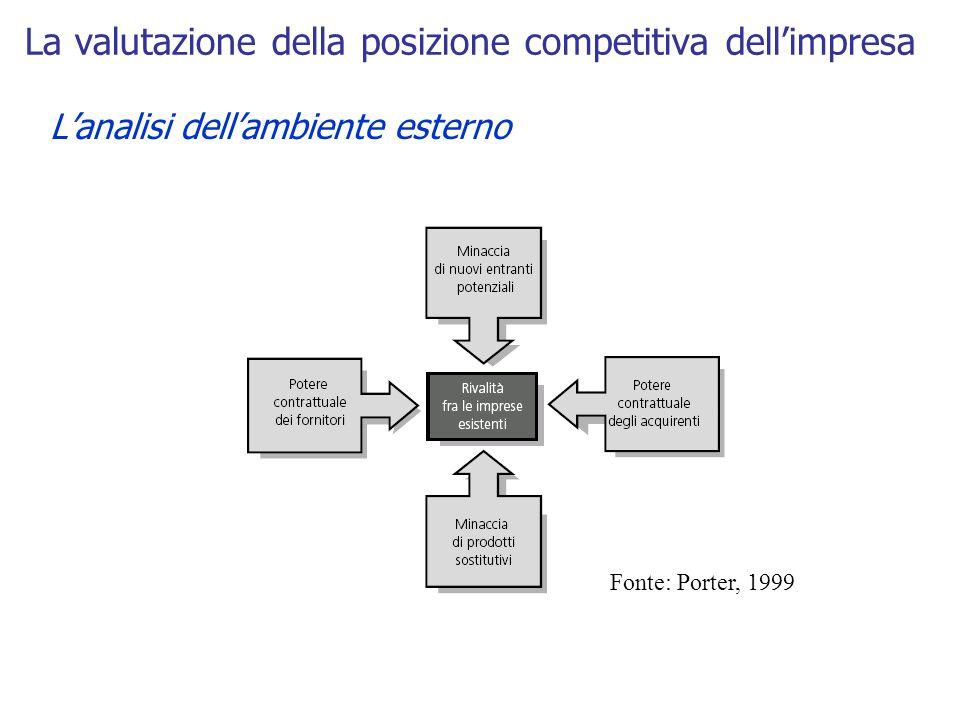 La valutazione della posizione competitiva dell'impresa L'analisi dell'ambiente esterno Fonte: Porter, 1999