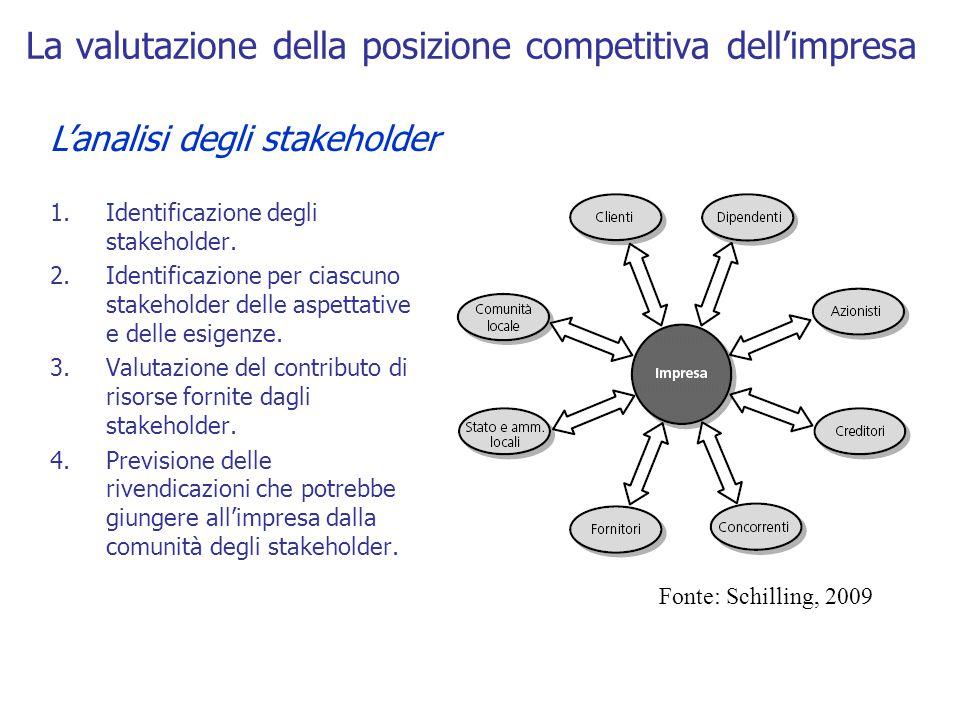 L'analisi degli stakeholder La valutazione della posizione competitiva dell'impresa 1.Identificazione degli stakeholder. 2.Identificazione per ciascun