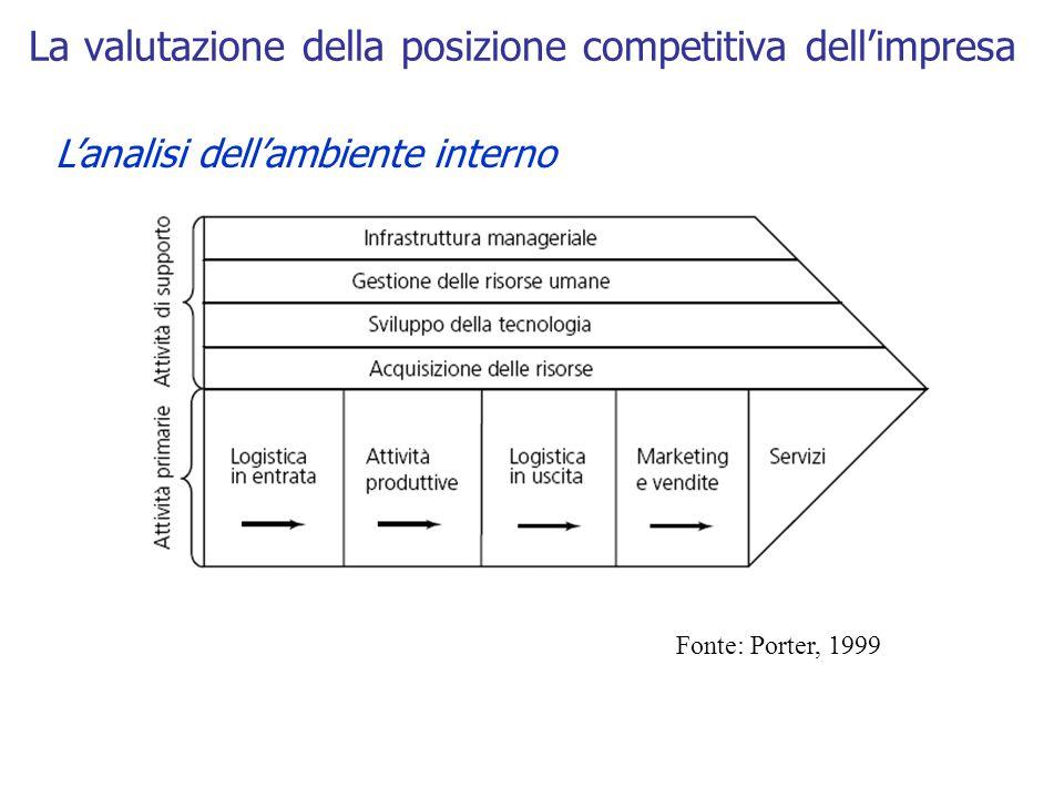 La valutazione della posizione competitiva dell'impresa L'analisi dell'ambiente interno Fonte: Porter, 1999