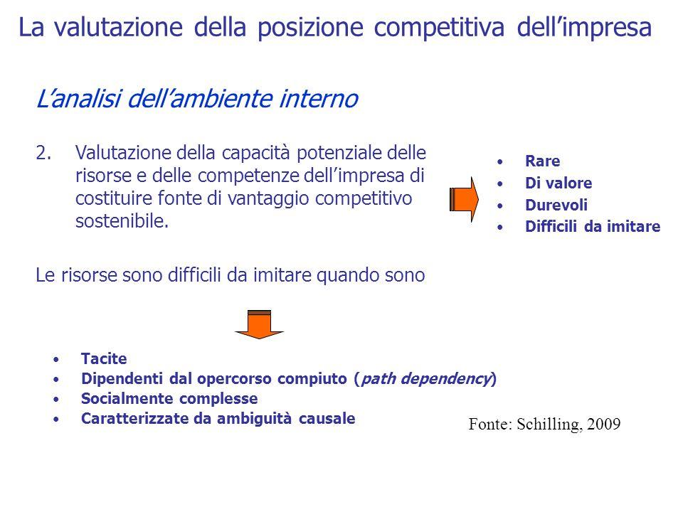 La valutazione della posizione competitiva dell'impresa L'analisi dell'ambiente interno 2.Valutazione della capacità potenziale delle risorse e delle