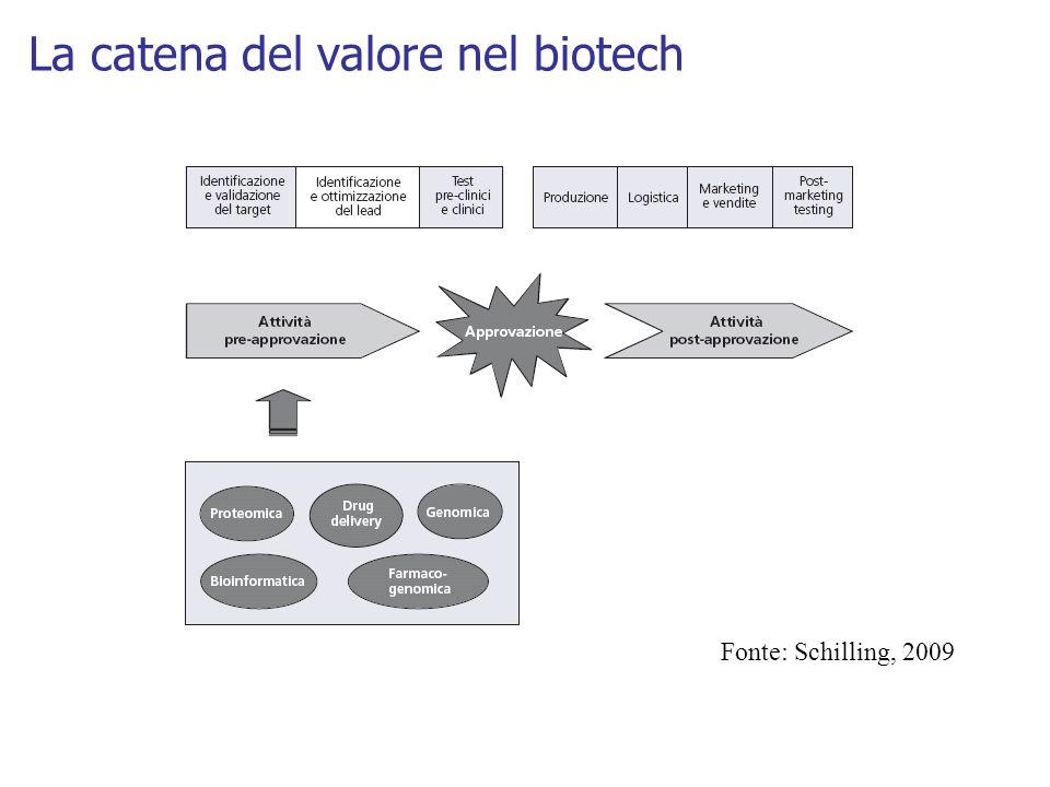 La catena del valore nel biotech Fonte: Schilling, 2009