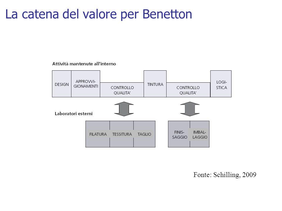 La catena del valore per Benetton Fonte: Schilling, 2009
