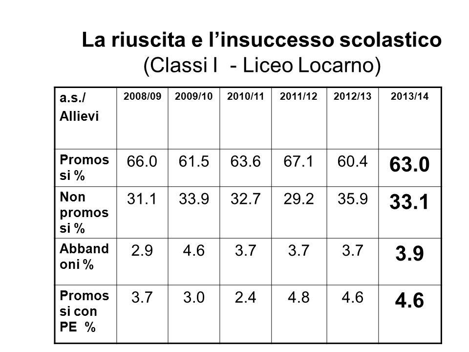 La riuscita e l'insuccesso scolastico (Classi I - Liceo Locarno) a.s./ Allievi 2008/092009/102010/112011/122012/132013/14 Promos si % 66.061.563.667.160.4 63.0 Non promos si % 31.133.932.729.235.9 33.1 Abband oni % 2.94.63.7 3.9 Promos si con PE % 3.73.02.44.84.6