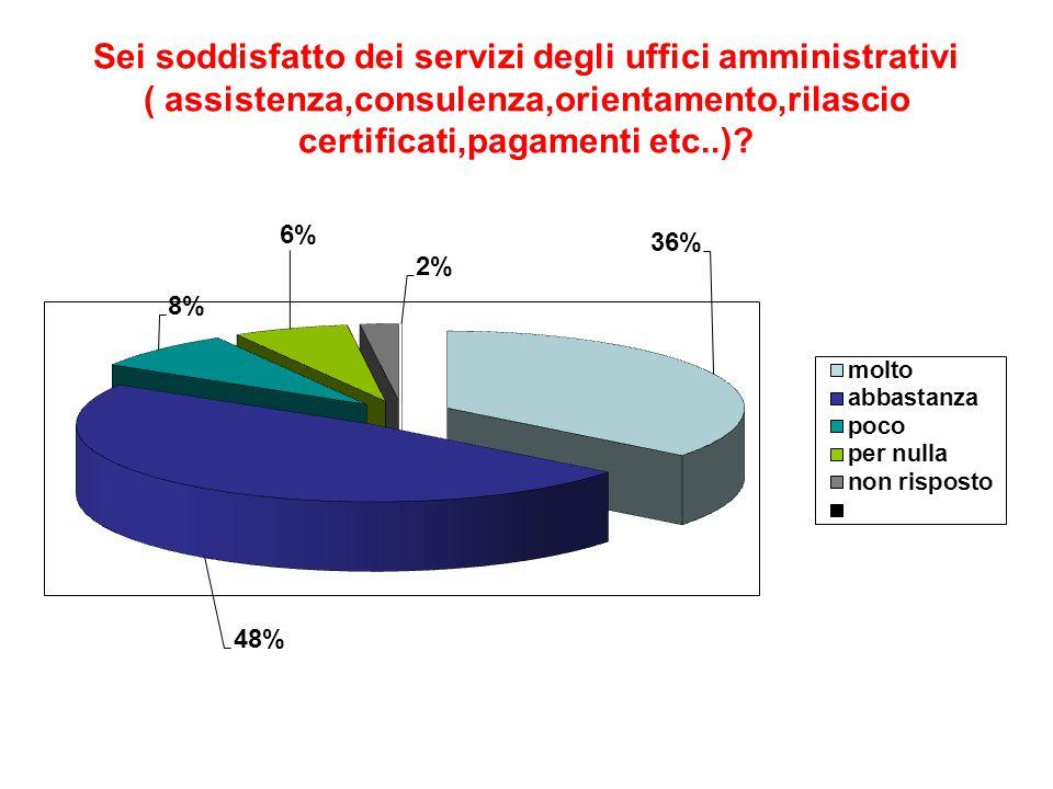 Sei soddisfatto dei servizi degli uffici amministrativi ( assistenza,consulenza,orientamento,rilascio certificati,pagamenti etc..)