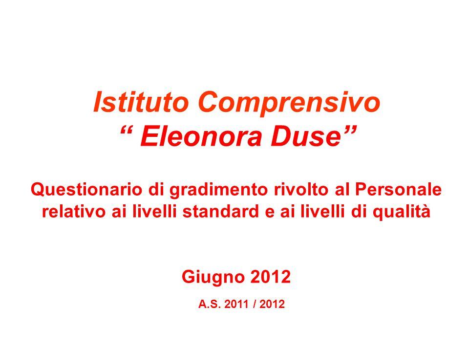 Istituto Comprensivo Eleonora Duse Questionario di gradimento rivolto al Personale relativo ai livelli standard e ai livelli di qualità Giugno 2012 A.S.