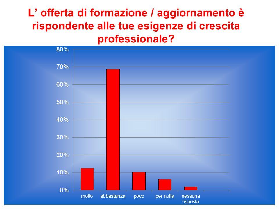 L' offerta di formazione / aggiornamento è rispondente alle tue esigenze di crescita professionale
