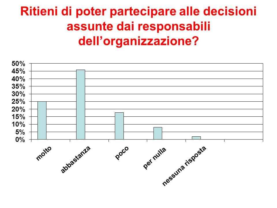 Ritieni di poter partecipare alle decisioni assunte dai responsabili dell'organizzazione