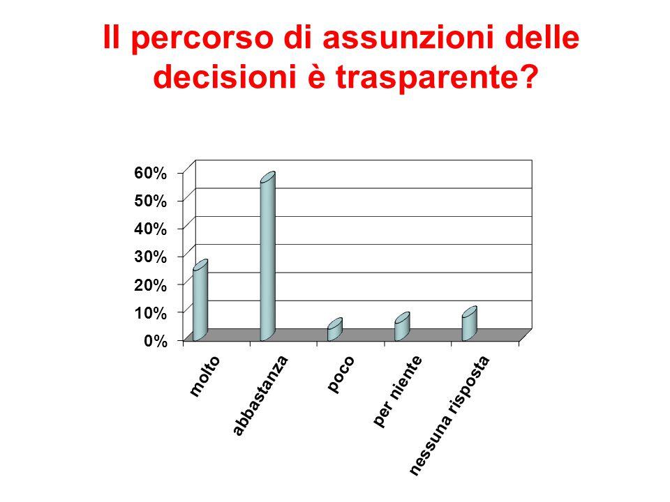 Il percorso di assunzioni delle decisioni è trasparente