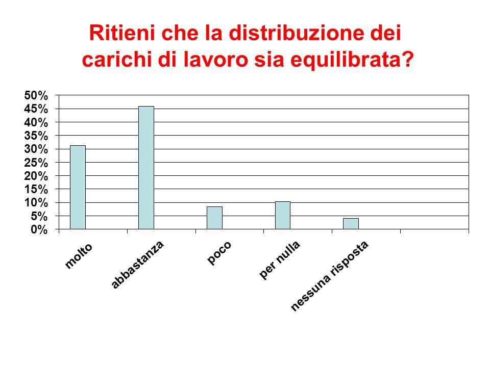 Ritieni che la distribuzione dei carichi di lavoro sia equilibrata