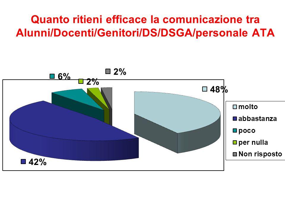 Quanto ritieni efficace la comunicazione tra Alunni/Docenti/Genitori/DS/DSGA/personale ATA