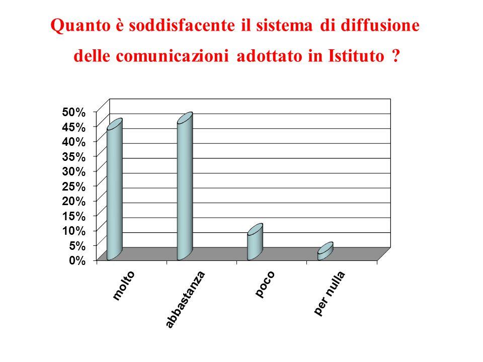 Quanto è soddisfacente il sistema di diffusione delle comunicazioni adottato in Istituto