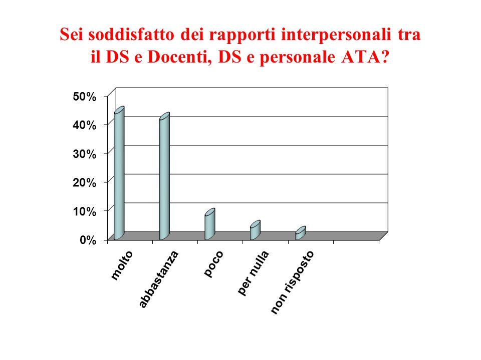 Sei soddisfatto dei rapporti interpersonali tra il DS e Docenti, DS e personale ATA