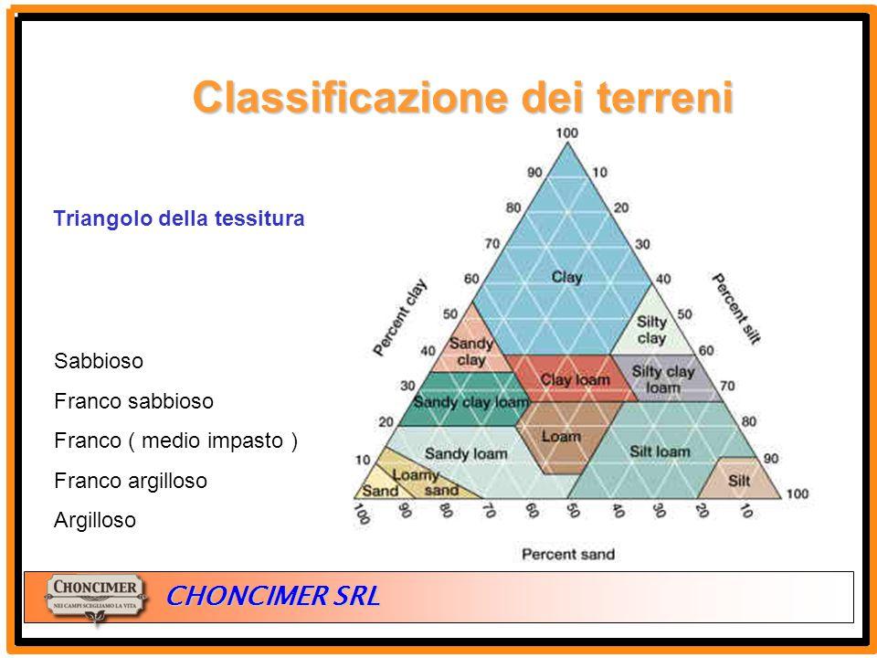 ITALIA CHONCIMER SRL Triangolo della tessitura clay Clay loam Silt Clay loam Silty loam Silty Silt Clay Sandy loam Loamy sand sabbia Sandy clay loam S