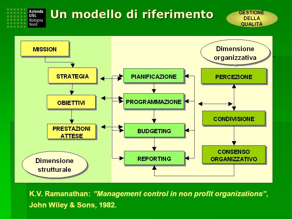 Un modello di riferimento GESTIONE DELLA QUALITÀ K.V.