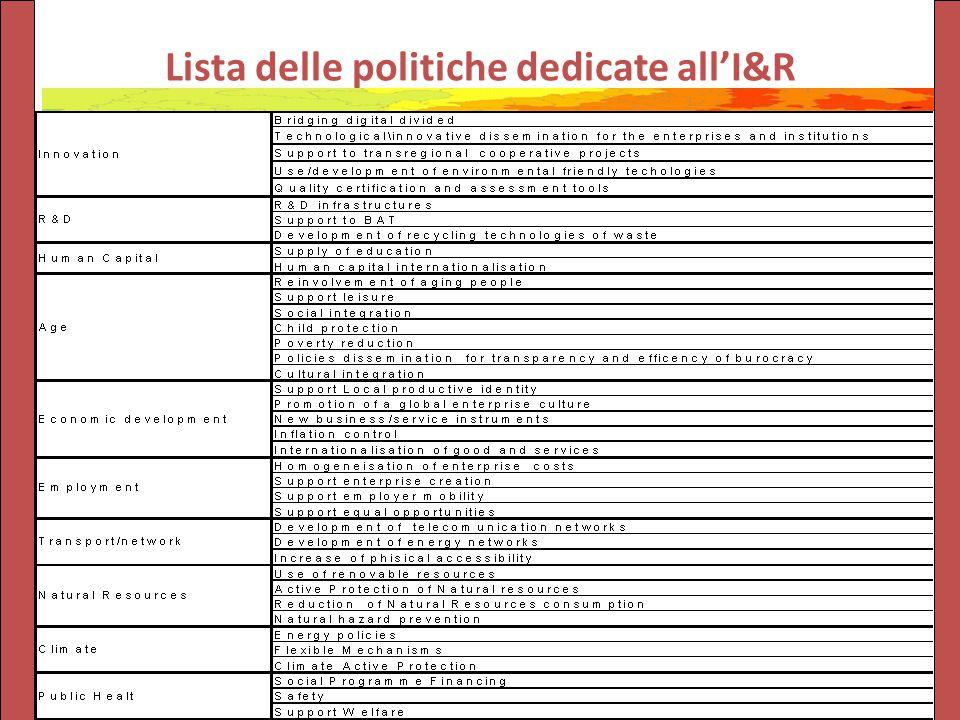 Lista delle politiche dedicate all'I&R