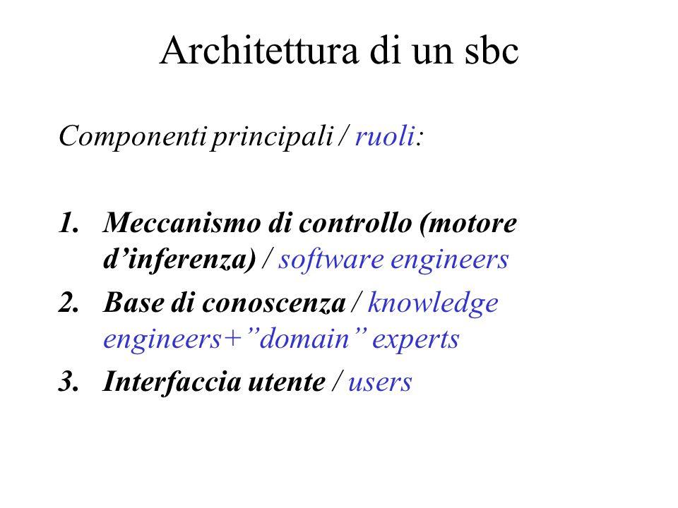 Componenti principali / ruoli: 1.Meccanismo di controllo (motore d'inferenza) / software engineers 2.Base di conoscenza / knowledge engineers+ domain experts 3.Interfaccia utente / users