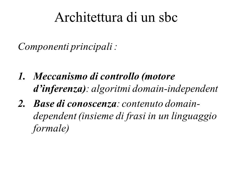 Architettura di un sbc Componenti principali : 1.Meccanismo di controllo (motore d'inferenza): algoritmi domain-independent 2.Base di conoscenza: contenuto domain- dependent (insieme di frasi in un linguaggio formale)