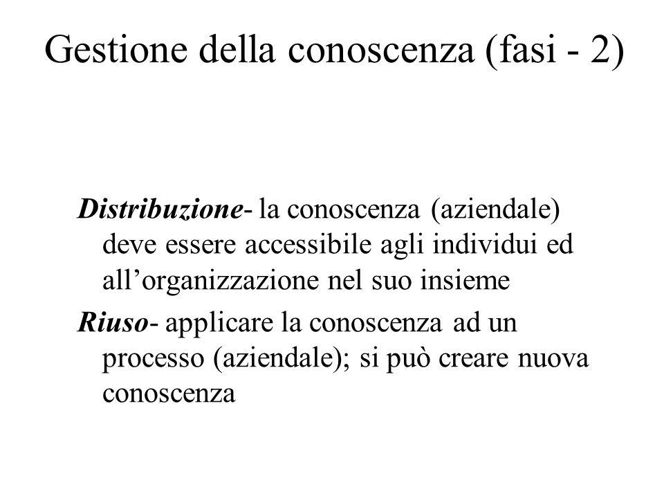 Gestione della conoscenza (fasi - 2) Distribuzione- la conoscenza (aziendale) deve essere accessibile agli individui ed all'organizzazione nel suo insieme Riuso- applicare la conoscenza ad un processo (aziendale); si può creare nuova conoscenza