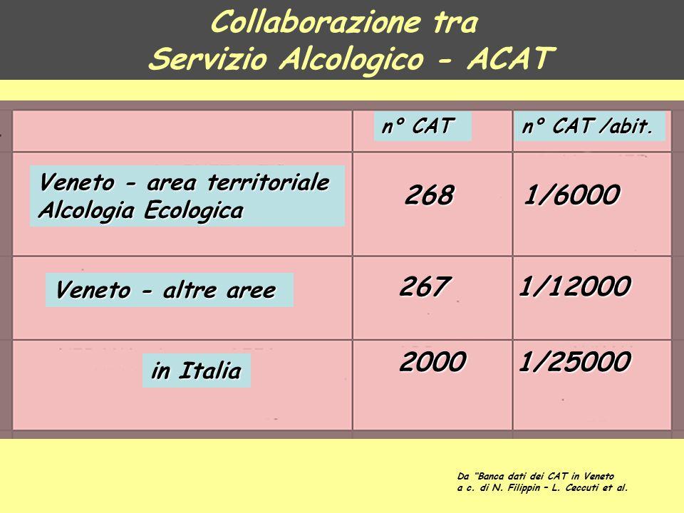 "n° CAT n° CAT /abit. Veneto - area territoriale Alcologia Ecologica Veneto - altre aree in Italia 268 267 2000 1/6000 1/12000 1/25000 Da ""Banca dati d"