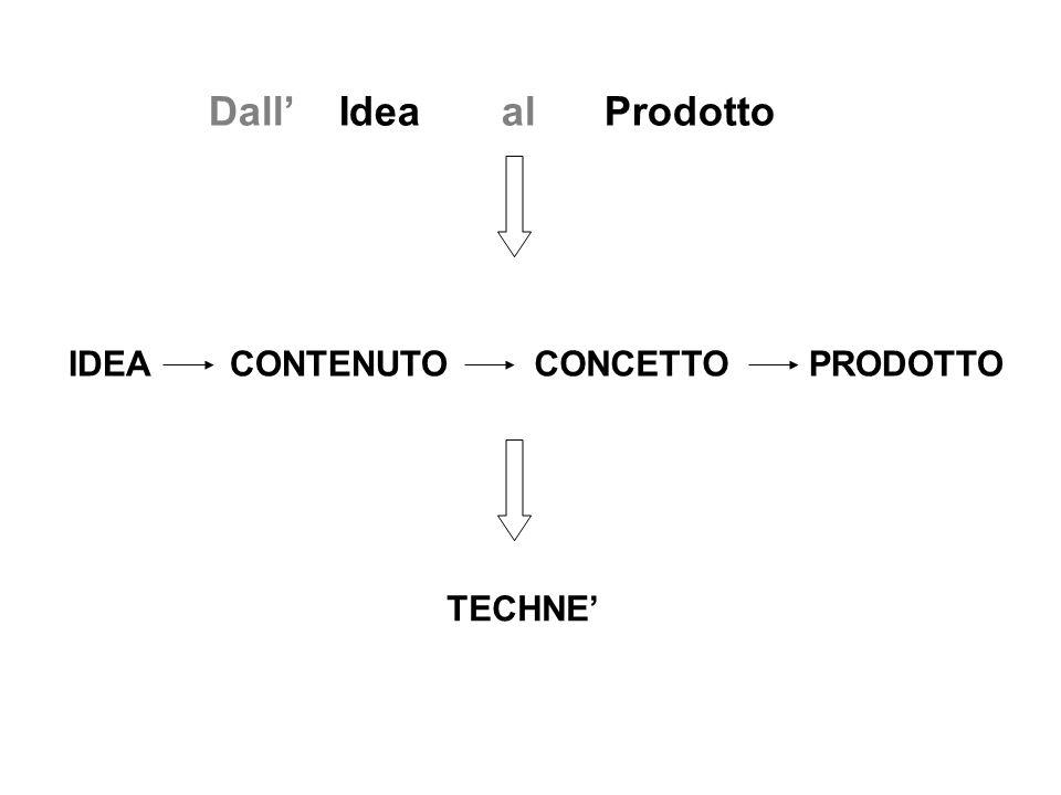 Dall' Idea al Prodotto IDEACONTENUTOCONCETTOPRODOTTO TECHNE'