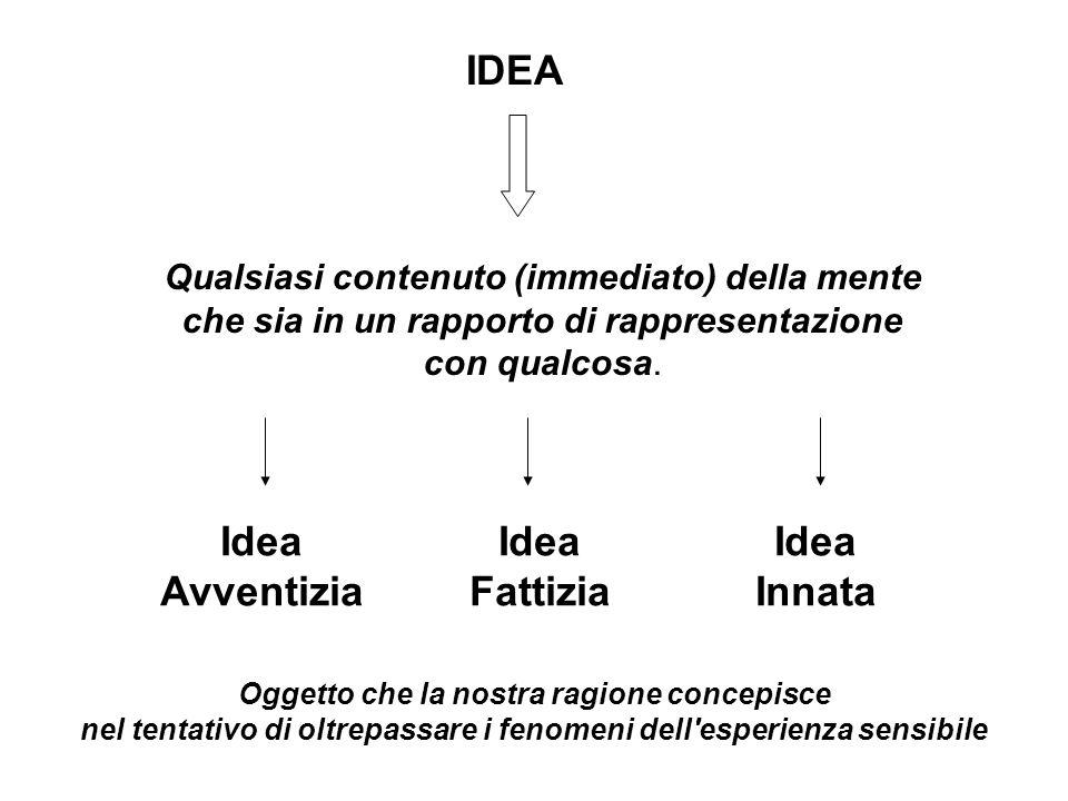IDEA Qualsiasi contenuto (immediato) della mente che sia in un rapporto di rappresentazione con qualcosa. Idea Avventizia Idea Fattizia Idea Innata Og