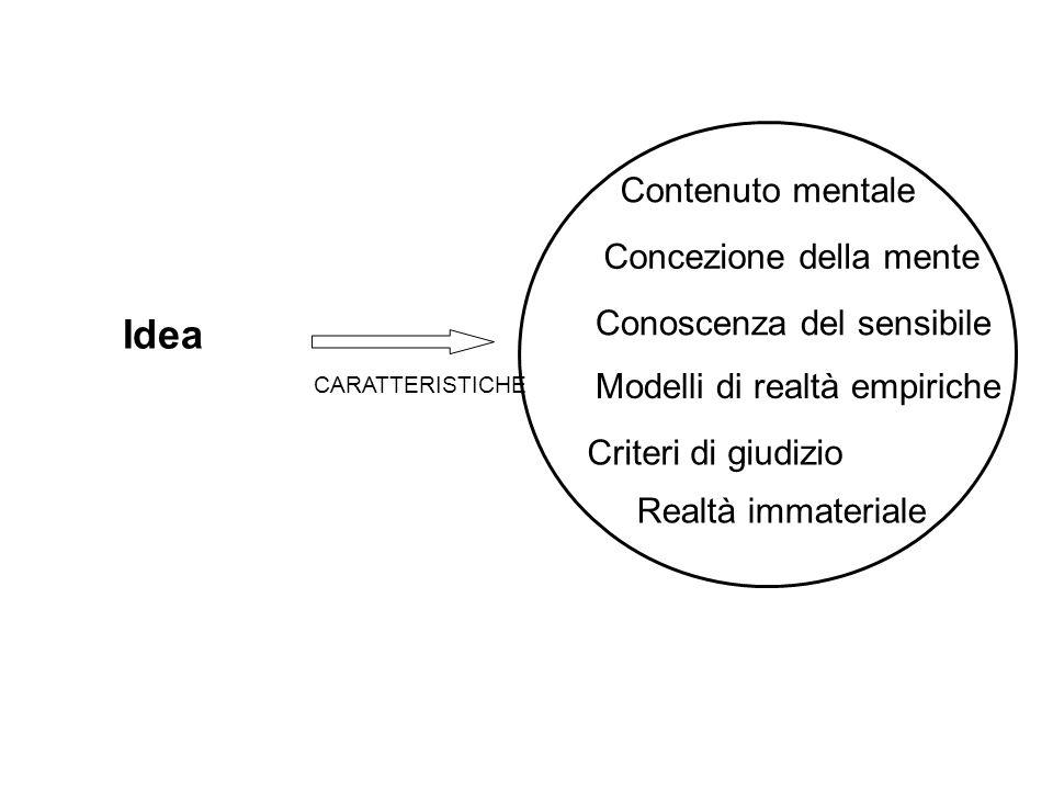 Idea CARATTERISTICHE Concezione della mente Realtà immateriale Modelli di realtà empiriche Criteri di giudizio Conoscenza del sensibile Contenuto ment