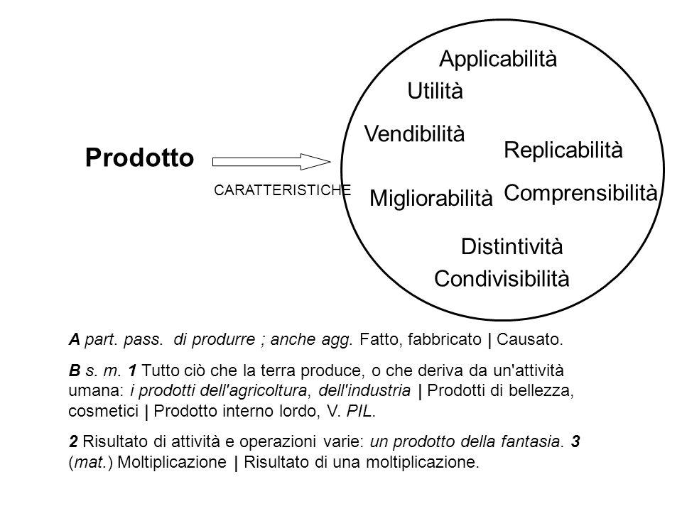 CARATTERISTICHE Utilità Distintività Replicabilità Migliorabilità Condivisibilità Applicabilità Comprensibilità Vendibilità A part. pass. di produrre