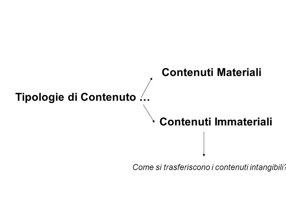 Tipologie di Contenuto … Contenuti Materiali Contenuti Immateriali Come si trasferiscono i contenuti intangibili?