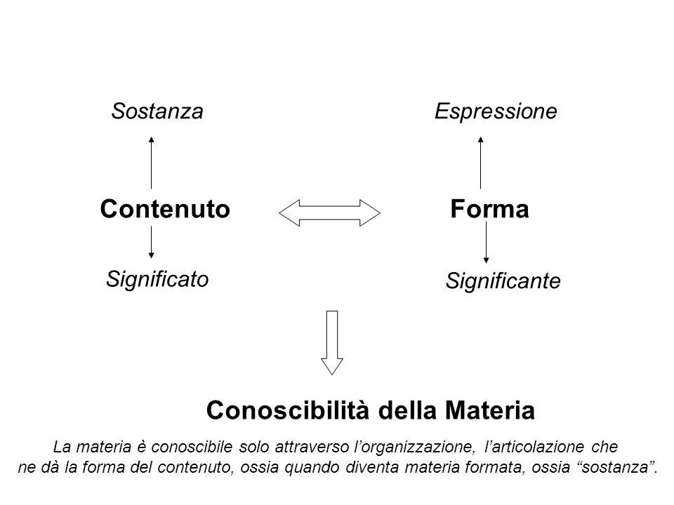 ContenutoForma Significato Significante SostanzaEspressione Conoscibilità della Materia La materia è conoscibile solo attraverso l'organizzazione, l'a