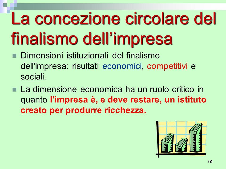 10 La concezione circolare del finalismo dell'impresa Dimensioni istituzionali del finalismo dell'impresa: risultati economici, competitivi e sociali.