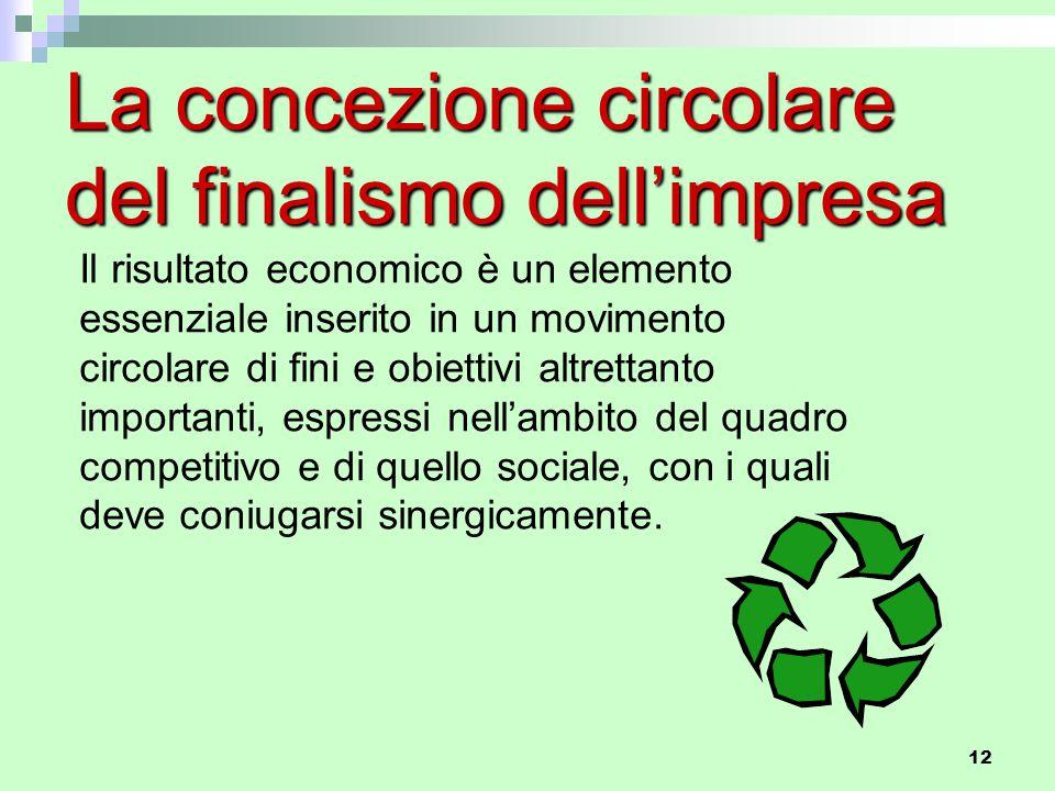 12 La concezione circolare del finalismo dell'impresa Il risultato economico è un elemento essenziale inserito in un movimento circolare di fini e obi