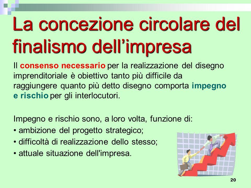 20 La concezione circolare del finalismo dell'impresa Il consenso necessario per la realizzazione del disegno imprenditoriale è obiettivo tanto più di