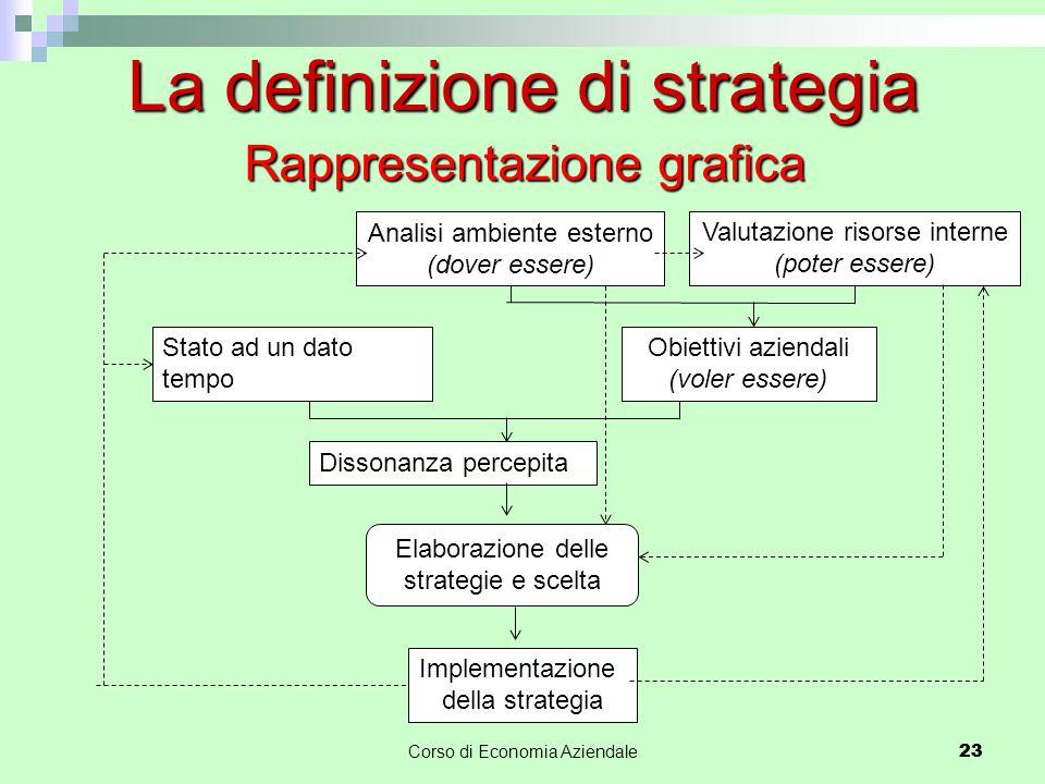 23Corso di Economia Aziendale 23 La definizione di strategia Rappresentazione grafica Dissonanza percepita Elaborazione delle strategie e scelta Imple