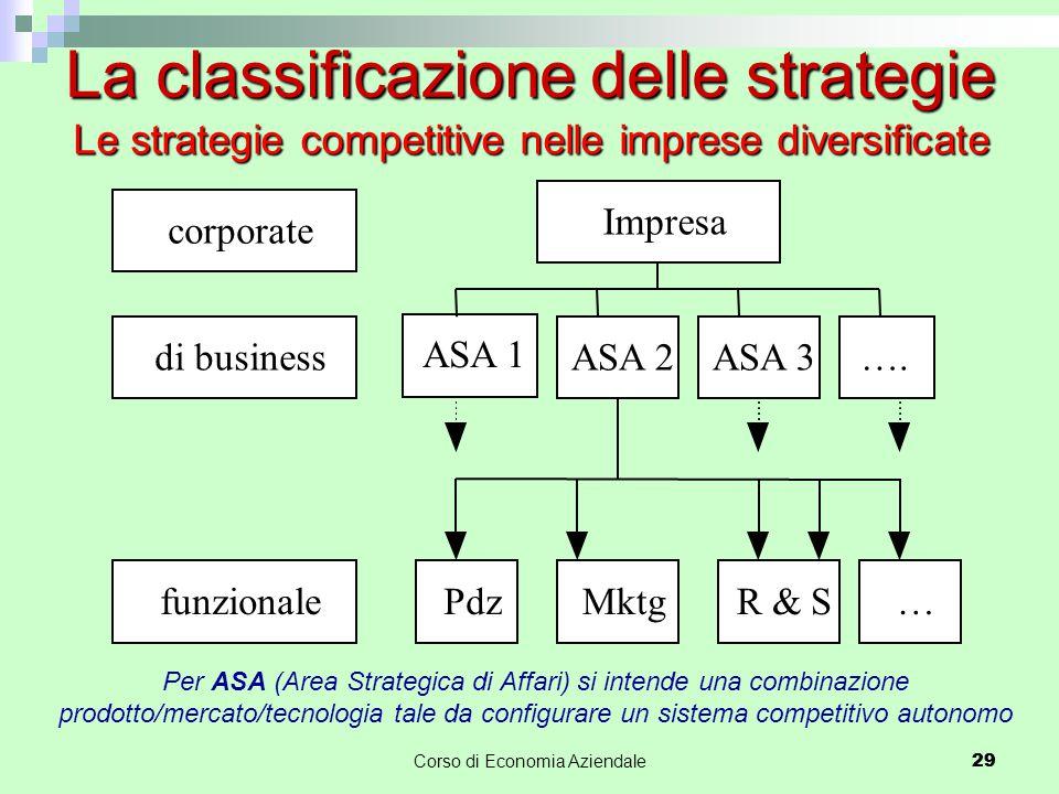 29Corso di Economia Aziendale 29 La classificazione delle strategie Le strategie competitive nelle imprese diversificate corporate di business funzion