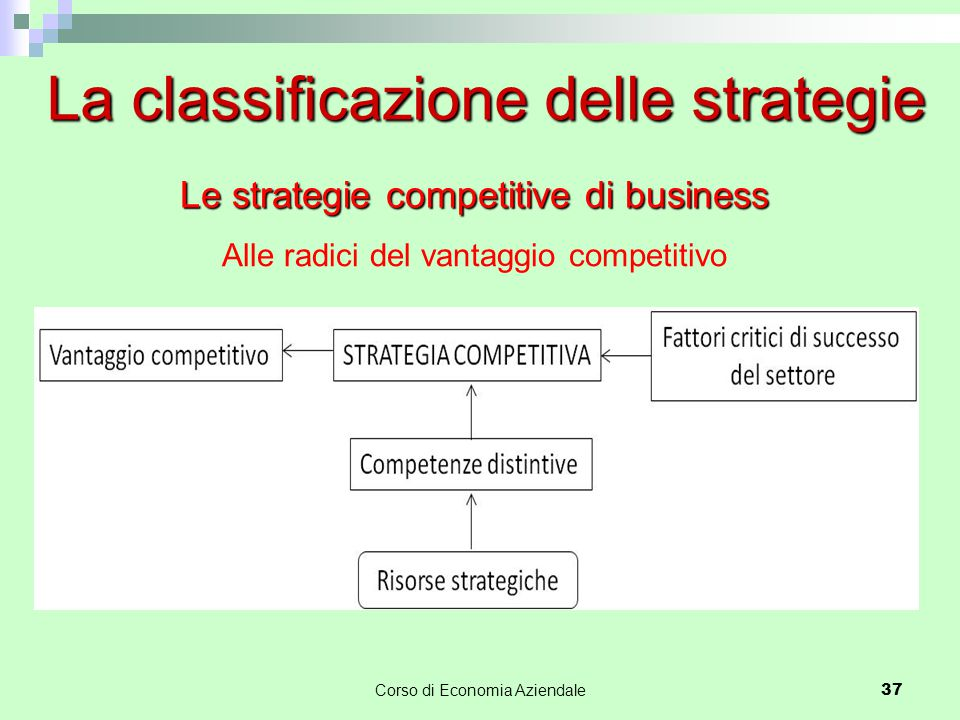 37 La classificazione delle strategie Alle radici del vantaggio competitivo Corso di Economia Aziendale Le strategie competitive di business