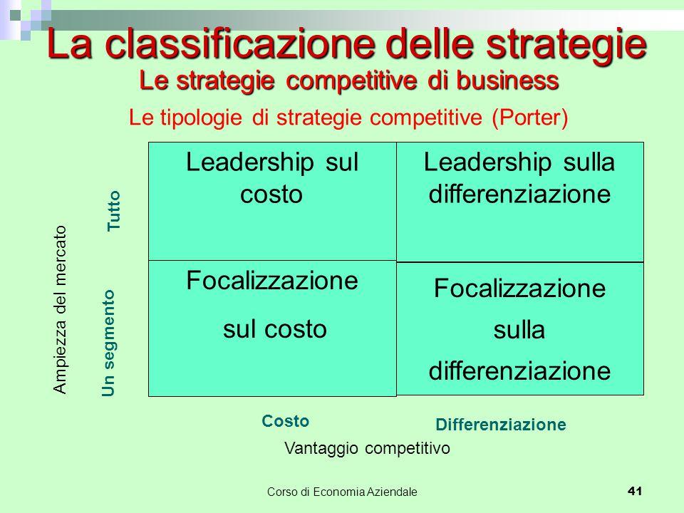 41 Leadership sul costo Leadership sulla differenziazione Focalizzazione sul costo Focalizzazione sulla differenziazione Costo Differenziazione Vantag
