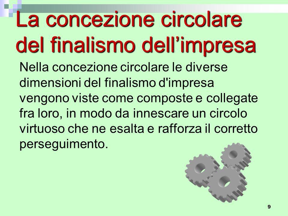 9 La concezione circolare del finalismo dell'impresa Nella concezione circolare le diverse dimensioni del finalismo d'impresa vengono viste come compo