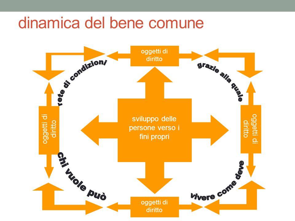 dinamica del bene comune sviluppo delle persone verso i fini propri oggetti di diritto