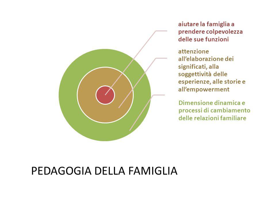aiutare la famiglia a prendere colpevolezza delle sue funzioni attenzione all'elaborazione dei significati, alla soggettività delle esperienze, alle storie e all'empowerment Dimensione dinamica e processi di cambiamento delle relazioni familiare PEDAGOGIA DELLA FAMIGLIA