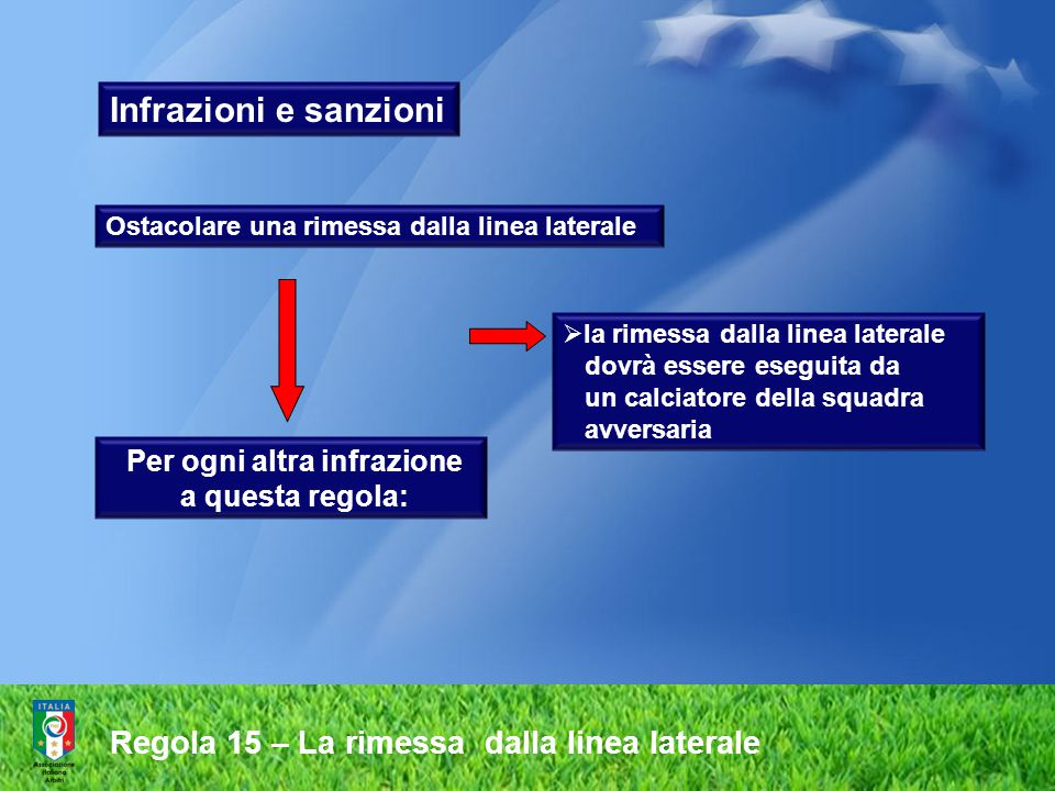 Regola 15 – La rimessa dalla linea laterale Per ogni altra infrazione a questa regola:  la rimessa dalla linea laterale dovrà essere eseguita da un c