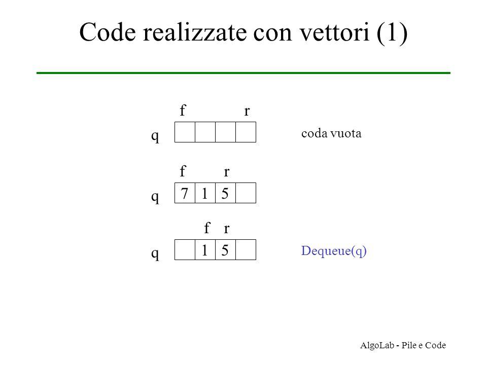 AlgoLab - Pile e Code Code realizzate con vettori (1) q fr coda vuota 715 q fr 15 q fr Dequeue(q)