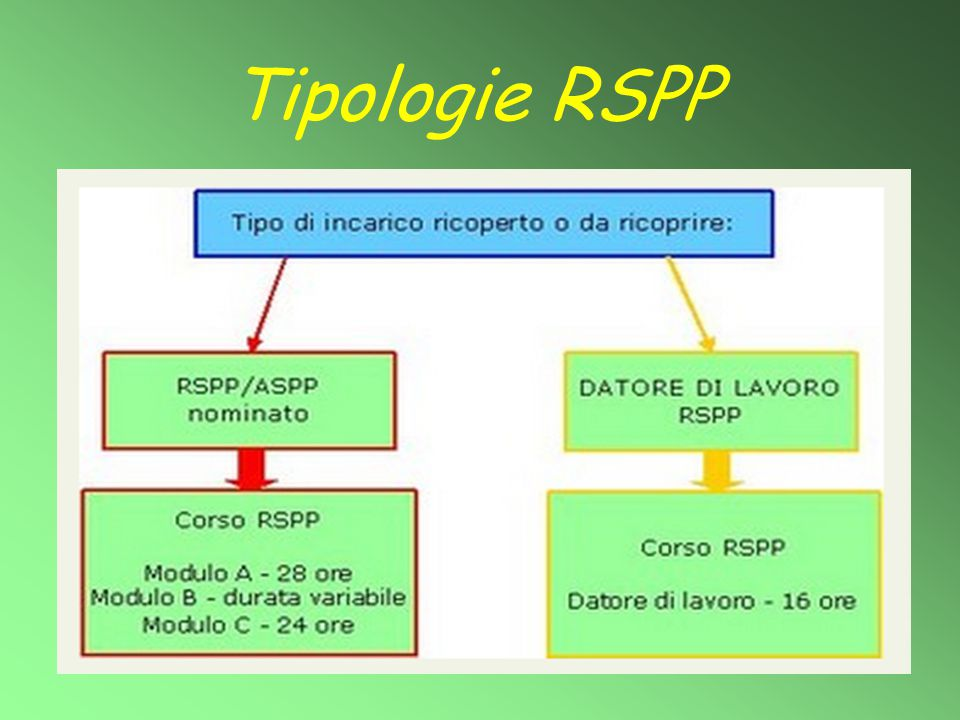 Tipologie RSPP