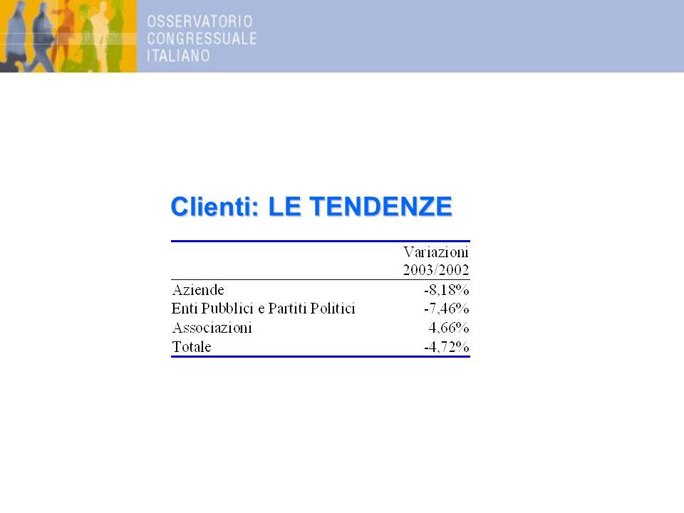 Clienti: LE TENDENZE