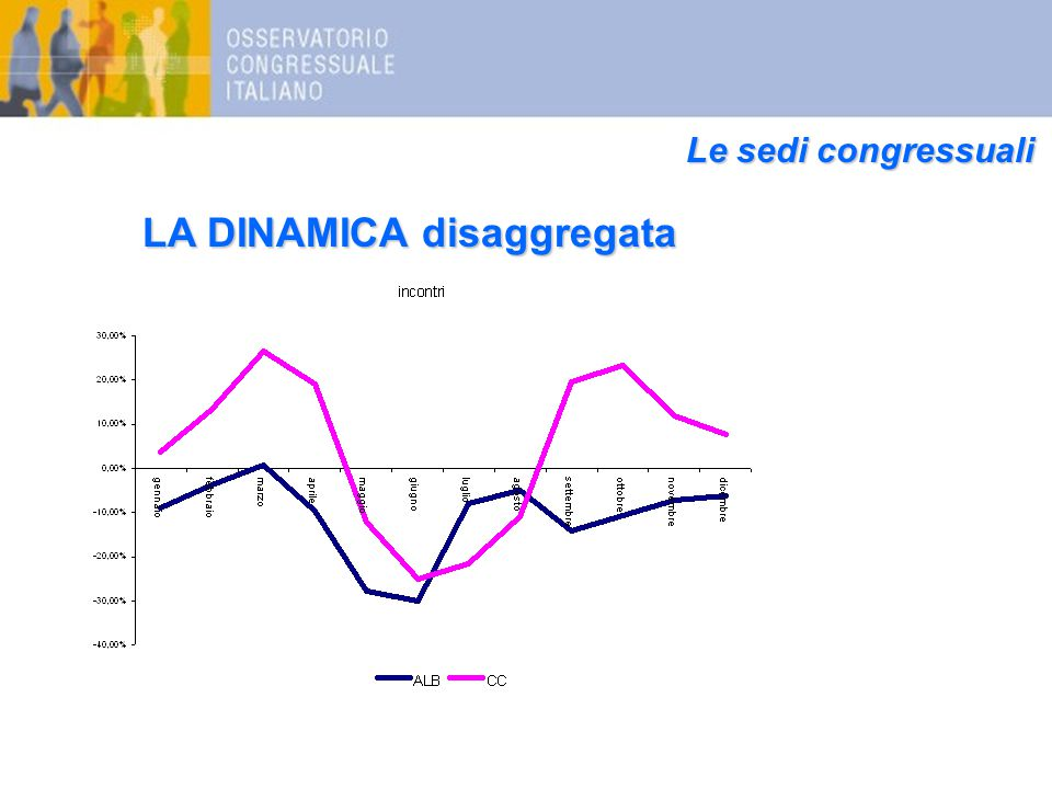 Le sedi congressuali LA DINAMICA disaggregata