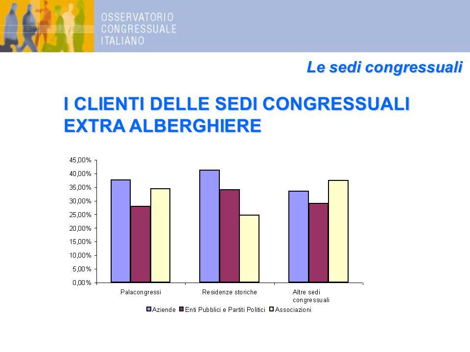 Le sedi congressuali I CLIENTI DELLE SEDI CONGRESSUALI EXTRA ALBERGHIERE