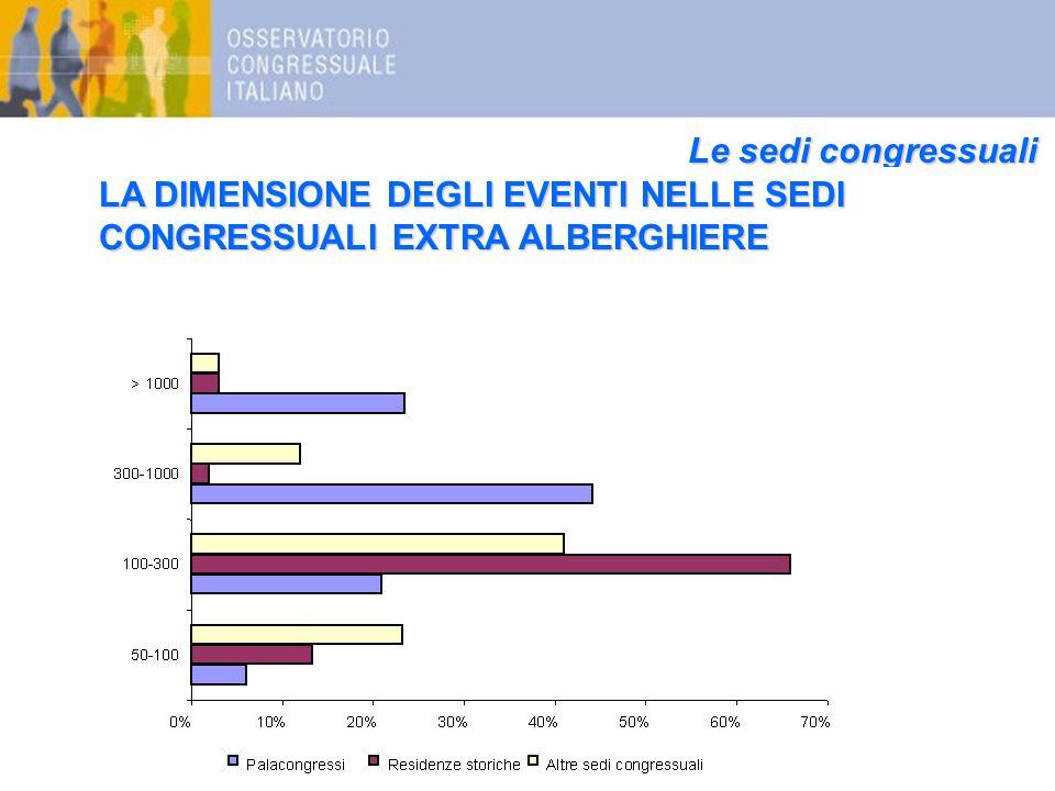 Le sedi congressuali LA DIMENSIONE DEGLI EVENTI NELLE SEDI CONGRESSUALI EXTRA ALBERGHIERE
