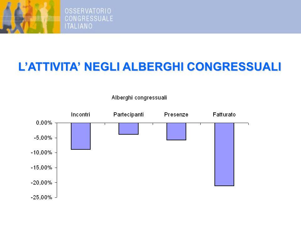 L'ATTIVITA' NEGLI ALBERGHI CONGRESSUALI