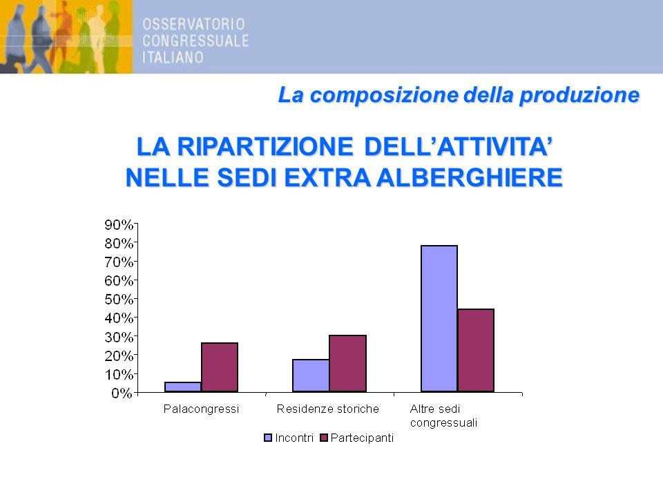 La composizione della produzione LA RIPARTIZIONE DELL'ATTIVITA' NELLE SEDI EXTRA ALBERGHIERE