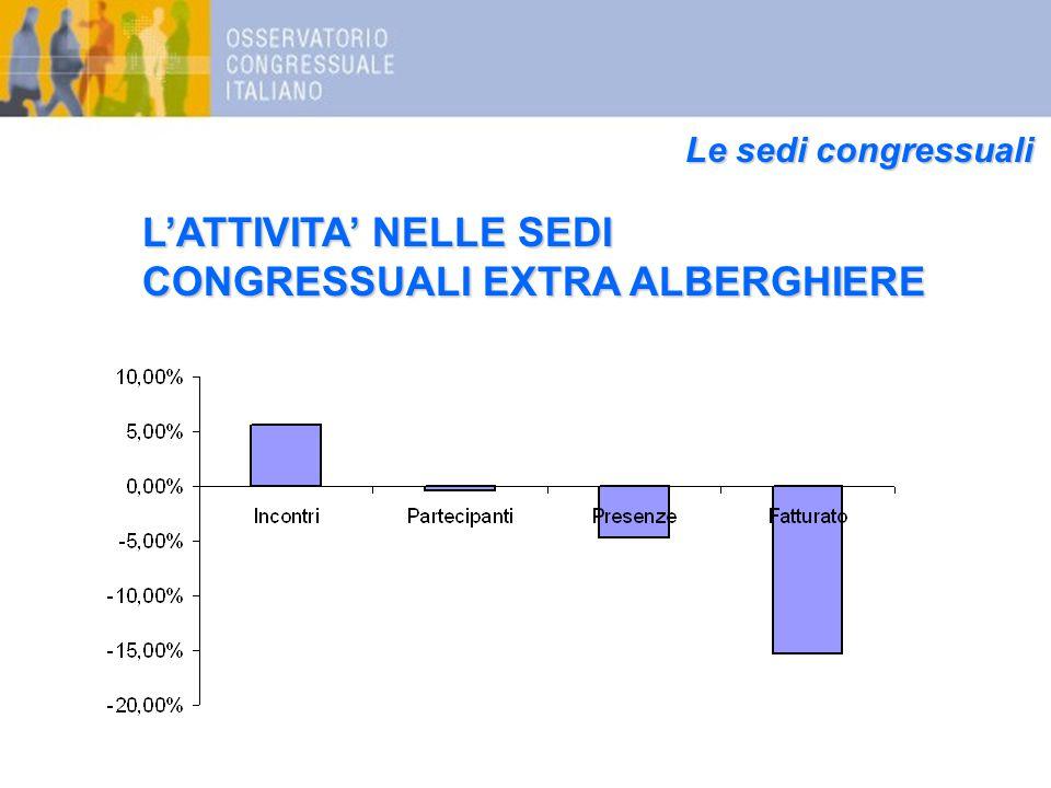 Le sedi congressuali L'ATTIVITA' NELLE SEDI CONGRESSUALI EXTRA ALBERGHIERE